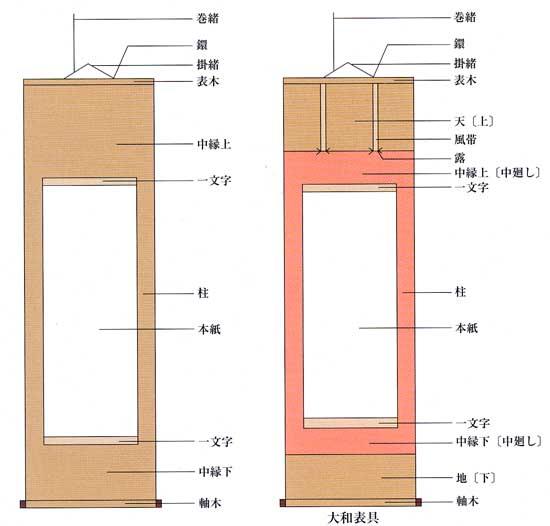 掛軸、表装の掛け軸本舗